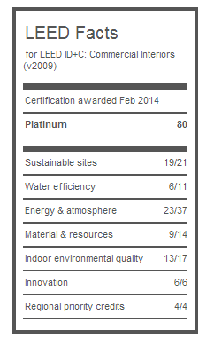 LEED Scorecard Von Haucke Showroom
