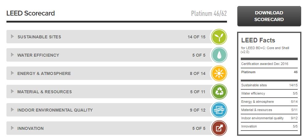 La Torre Reforma cuenta con certificación LEED Platino.